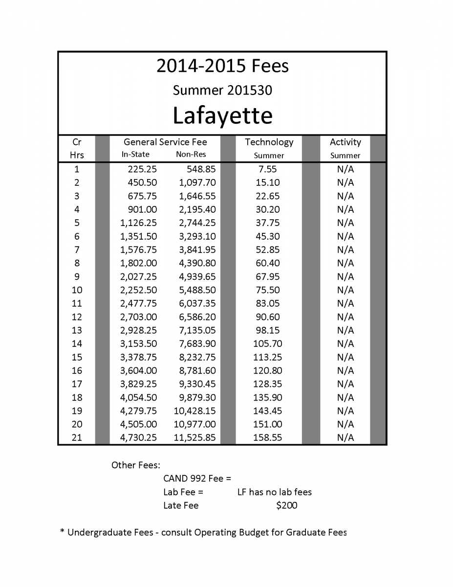 Purdue Polytechnic Lafayette Summer 2015 fees