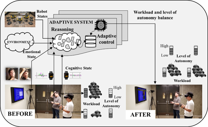 Adaptive Human Multi-Robot Systems Project