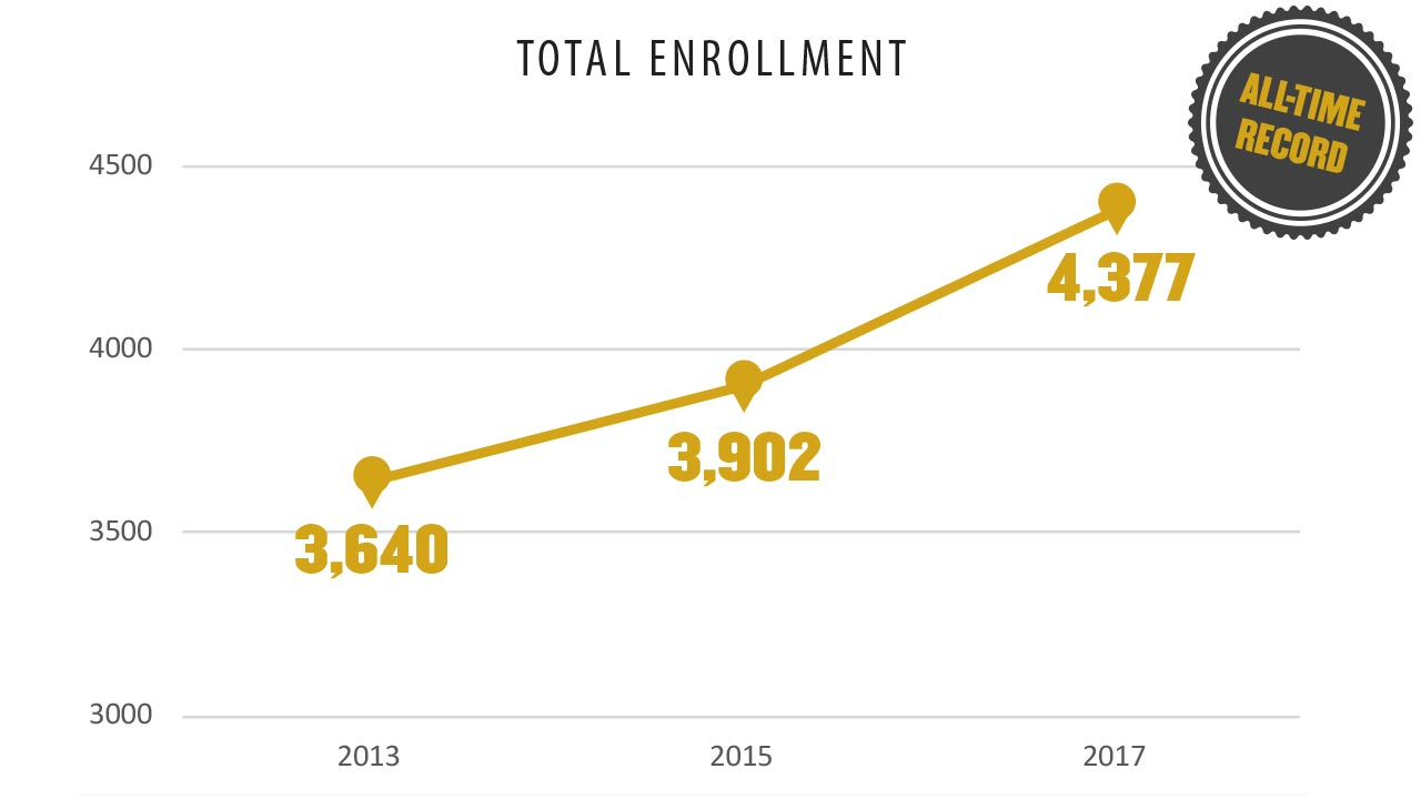 Total enrollment reaches all-time record