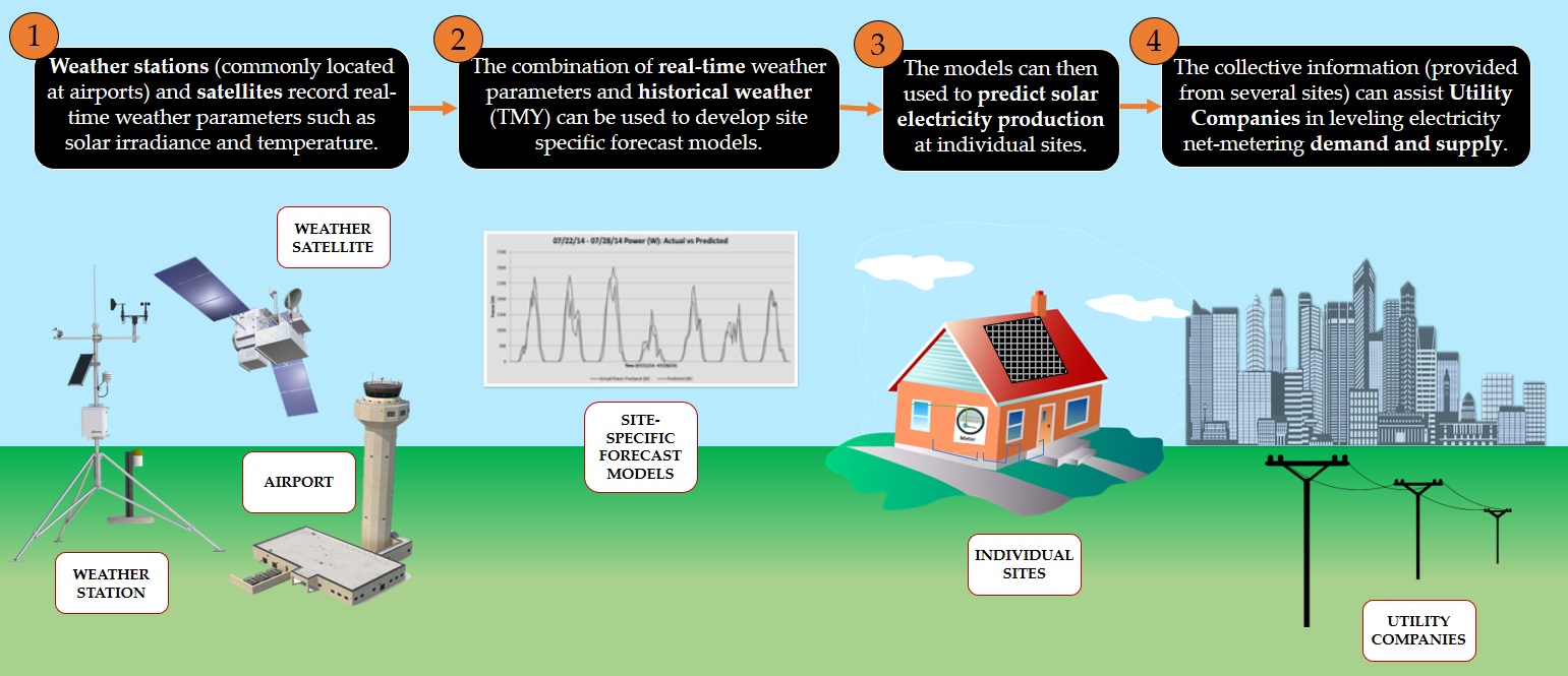 Data from weather stations can be combined with historical data to help utility companies predict solar energy production and improve the supply-and-demand balance. (Illustration provided by Lisa Bosman.)