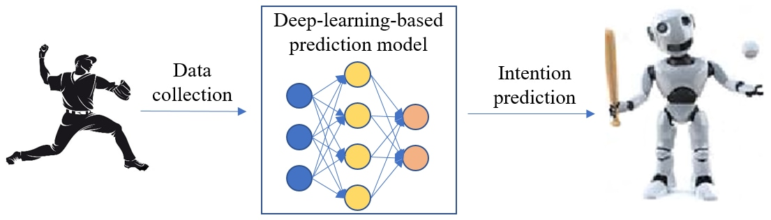 Diao collected thousands of trials of human pitching data for training and testing a deep-learning-based model for intention prediction.