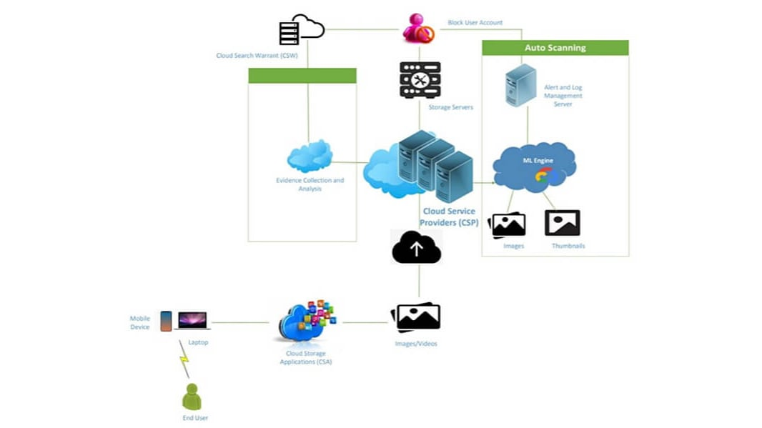 An illustration of the machine learning process for detecting evidence of cybercrime in the cloud