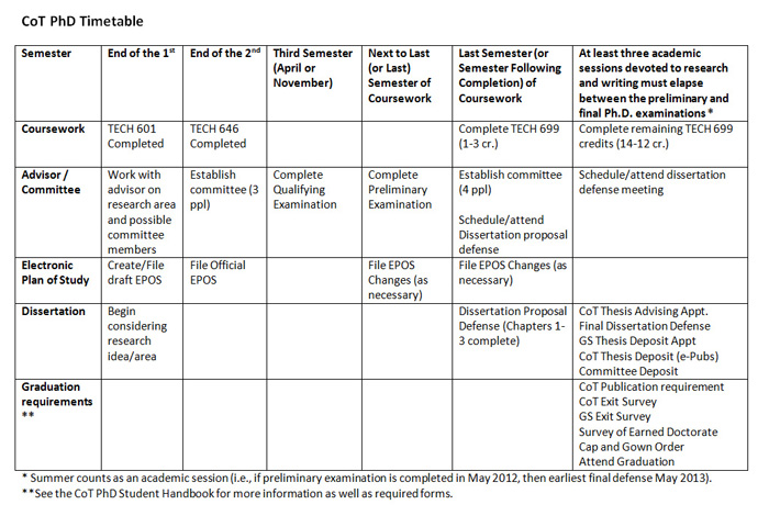 timetable for dissertation