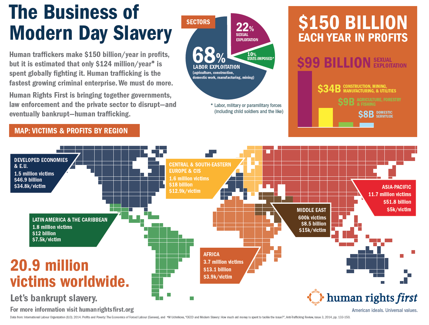 Modern Day Slavery Infographic