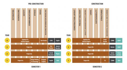 Construction Management Transformed Curriculum